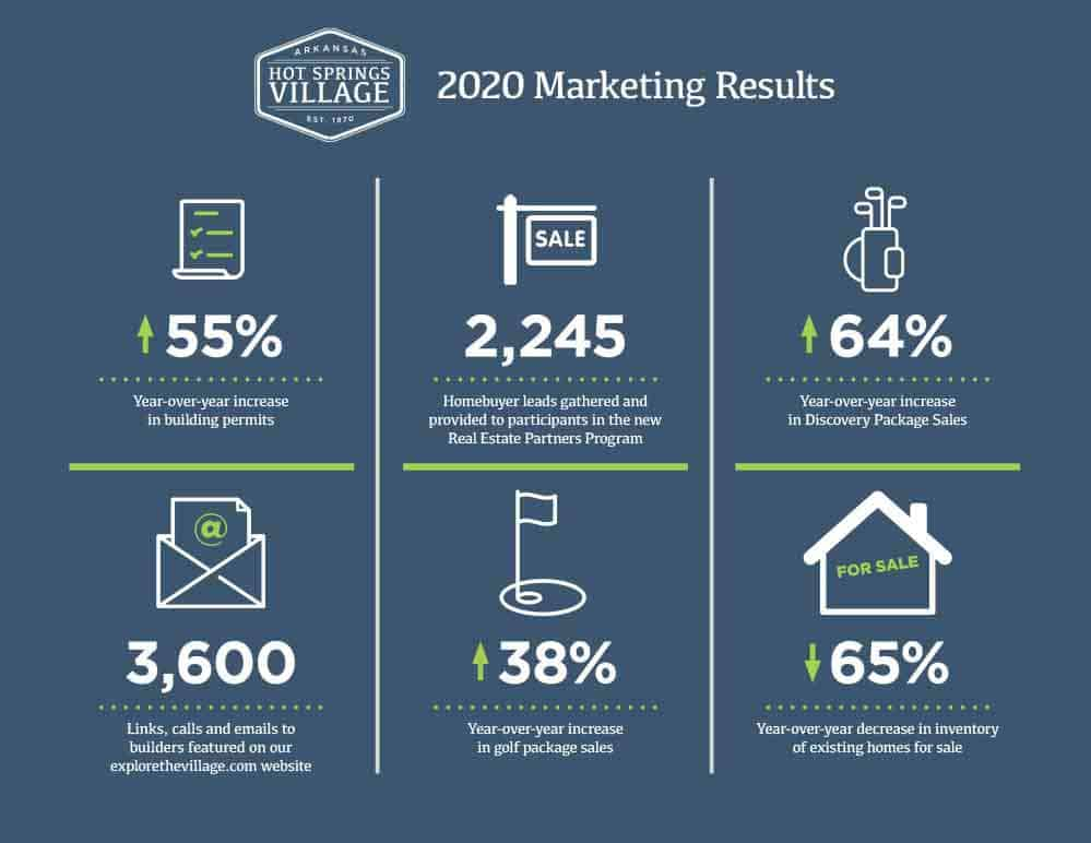 Hot Springs Village 2020 Marketing Results February 3, 2021